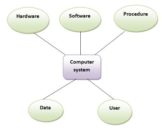meaning of gis components