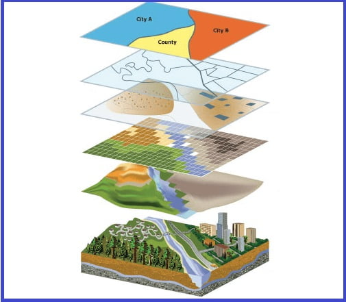 spatial data meaning of gis